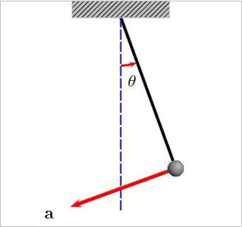 Watch and share Oscillating Pendulum GIFs on Gfycat