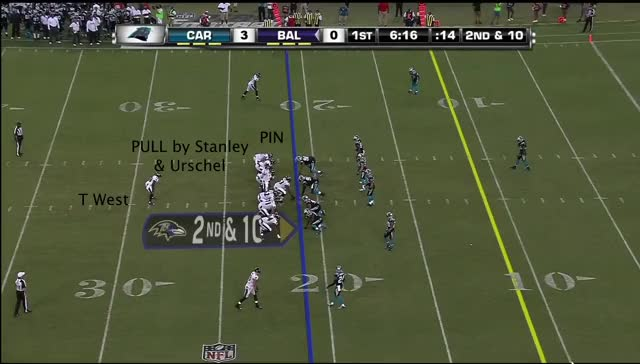 Watch and share Pin And Pull Ravens GIFs by Cover 1 on Gfycat