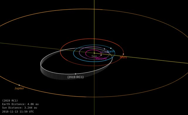 Watch and share Asteroid 2019 QR8 - Close Approach August 26, 2019 - Orbit Diagram GIFs by The Watchers on Gfycat