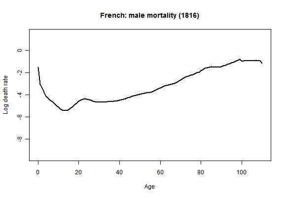 dataisbeautiful, French: male mortality (1816-2006) (reddit) GIFs