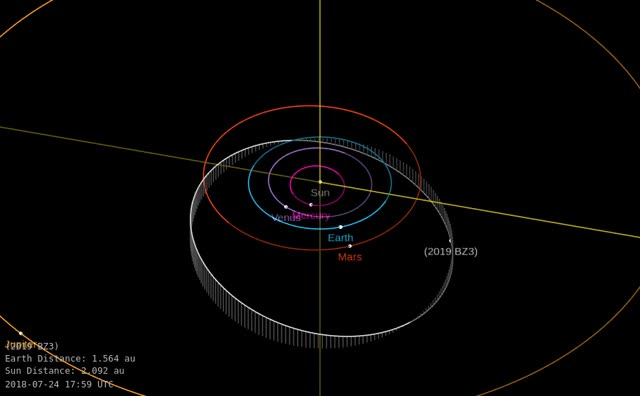 Watch Asteroid 2019 BZ3 - Close approach January 27, 2019 - Orbit diagram GIF by The Watchers (@thewatchers) on Gfycat. Discover more asteroid, earth, flyby GIFs on Gfycat