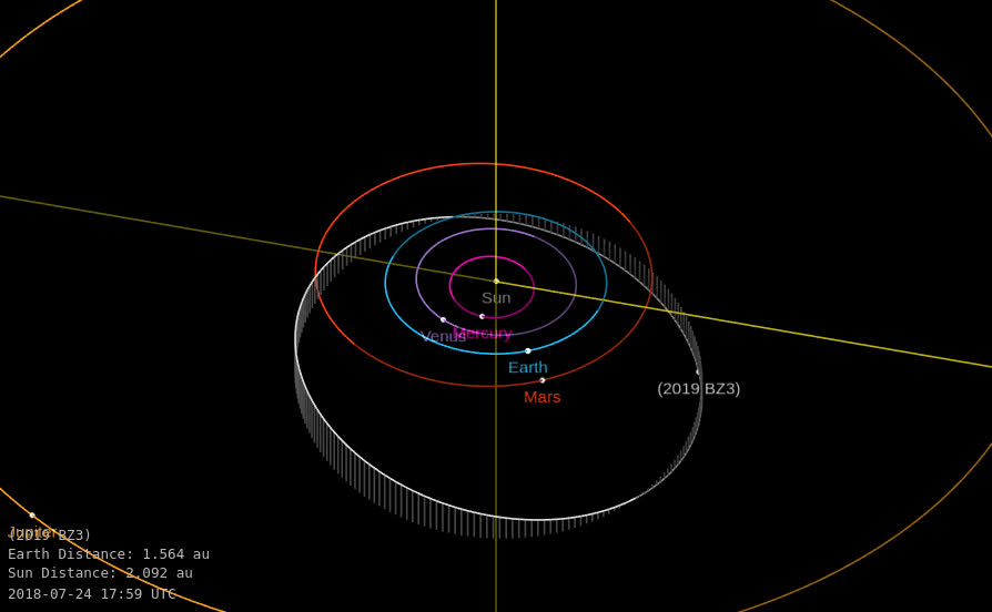 near earth asteroids earth's orbit - 880×543