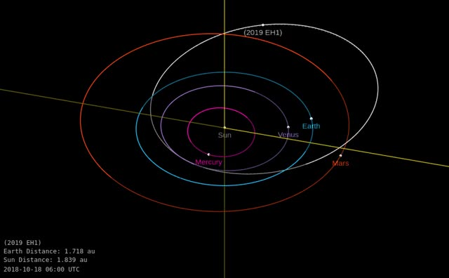 Watch and share Asteroid 2019 EH1 - Close Approach March 1, 2019 - Orbit Diagram GIFs by The Watchers on Gfycat