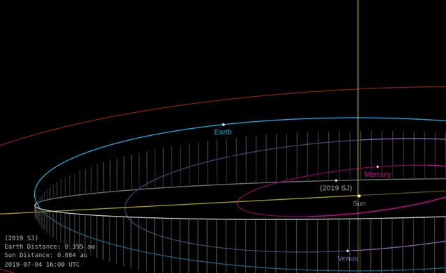 Watch and share Asteroid 2019 SJ - Close Approach September 16, 2019 - Orbit Diagram GIFs by The Watchers on Gfycat