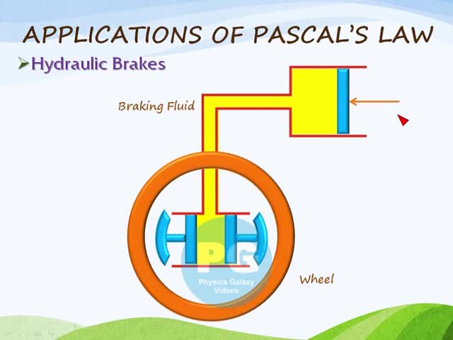 Watch Application of Pascal's Law - Hydraulic Brakes (GA_M-FLD15) GIF on Gfycat. Discover more iit jee physics, iit mains, physics iit GIFs on Gfycat