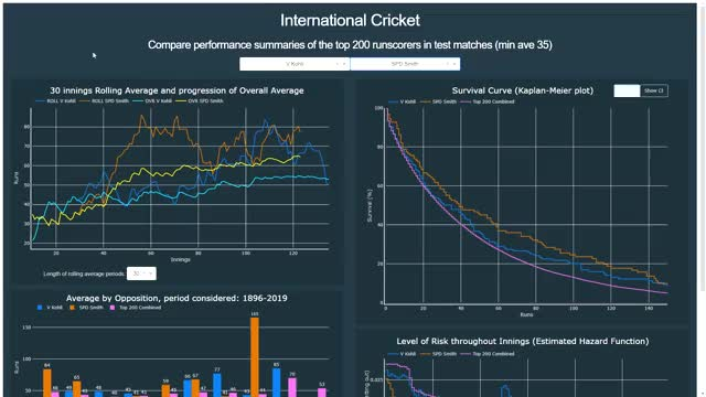 Watch and share Cricket GIFs and Dataviz GIFs by burningtin on Gfycat