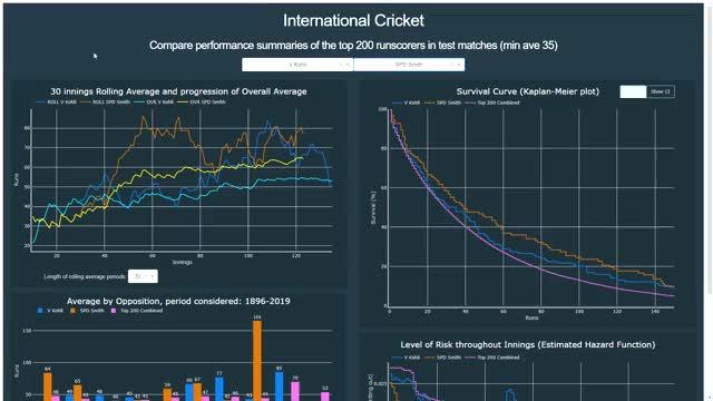 Watch and share Cricket GIFs and Dataviz GIFs by burningtin on Gfycat