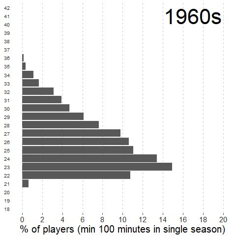 Watch and share NBA Demographics GIFs on Gfycat