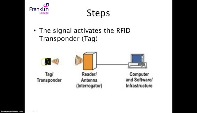 Watch How RFID works GIF on Gfycat. Discover more related GIFs on Gfycat