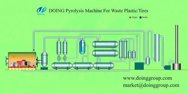 Watch and share Work Flow Of Waste Tyre Pyrolysis Plant From DOING Company GIFs by DOING PYROLYSIS PLANT on Gfycat