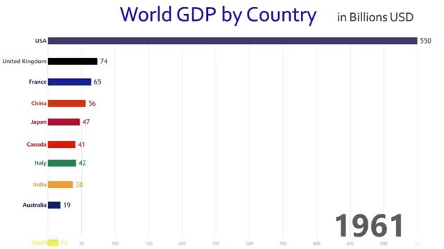 Watch and share Top Ten Countries With Highest GDP 1960-2017 GIFs by Danno on Gfycat