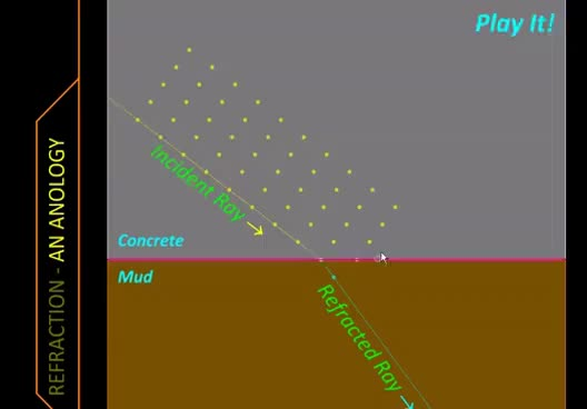 Watch and share Physics With MicroStation- Interesting Analogy For Refraction GIFs on Gfycat