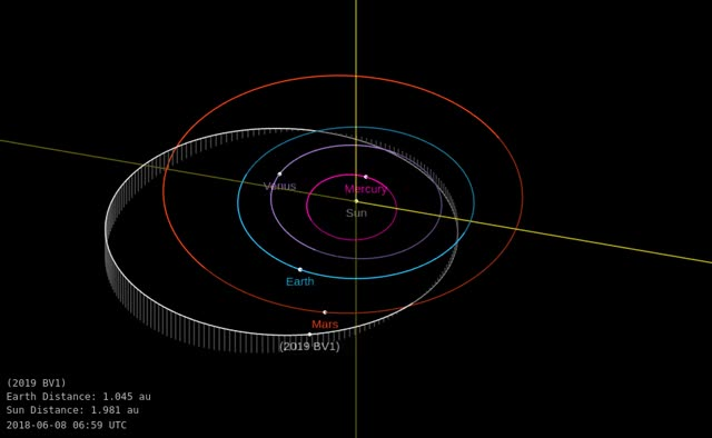 Watch Asteroid 2019 BV1 - Close approach January 24, 2019 - Orbit diagram GIF by The Watchers (@thewatchers) on Gfycat. Discover more related GIFs on Gfycat
