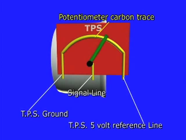 Automotive Technology Course TPS Or Throttle Position Sensor Testing