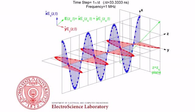 Watch and share Left Hand Elliptical Polarization (LHEP) Animation Of Electromagnetic Wave GIFs on Gfycat