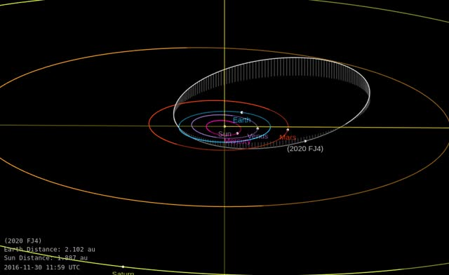Watch and share Asteroid 2020 FJ4 - Close Approach March 25, 2020 - Orbit Diagram GIFs by The Watchers on Gfycat