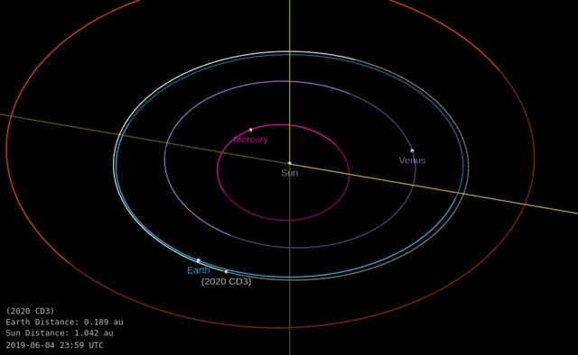 Watch and share Asteroid 2020 CD3 - Close Approach February 15, 2020 - Orbit Diagram GIFs by The Watchers on Gfycat