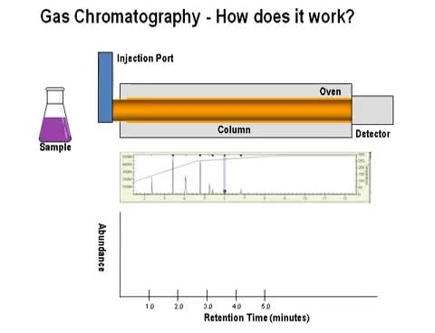 Watch and share Gas Chromatography Animation GIFs on Gfycat