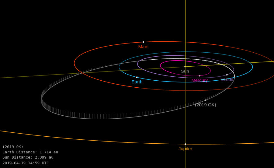 outer space, space, Asteroid 2019 OK - Close approach July 25, 2019 - Orbit diagram 2 GIFs