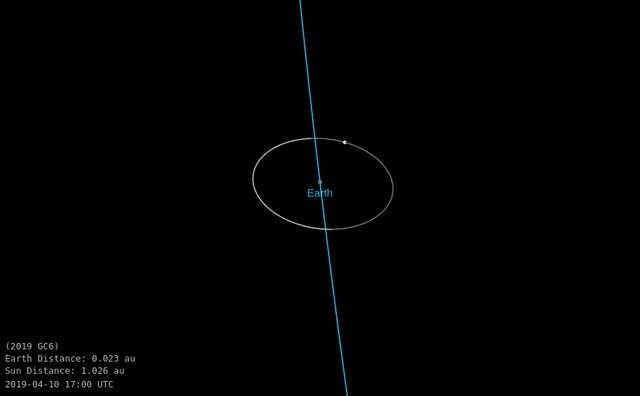 Asteroid 2019 GC6 to flyby Ear...