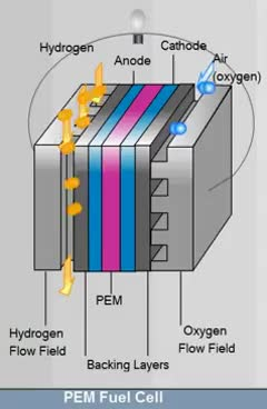 Watch and share PEM Fuel Cell GIFs on Gfycat