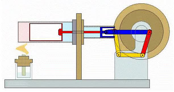 Watch Stirling Heat Engine (Single-Cylinder) (reddit) GIF on Gfycat. Discover more mechanical_gifs GIFs on Gfycat