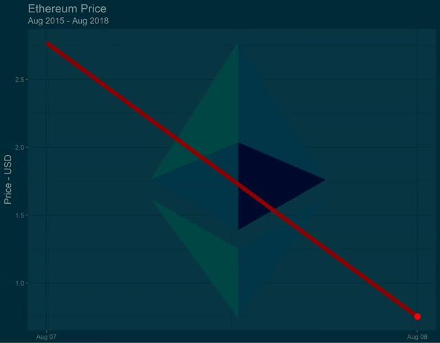 Watch ethereum GIF on Gfycat. Discover more related GIFs on Gfycat