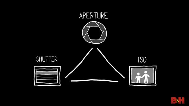 Watch and share ISO, Shutter Speed And Aperture Explained | Exposure Basics For Beginners GIFs on Gfycat