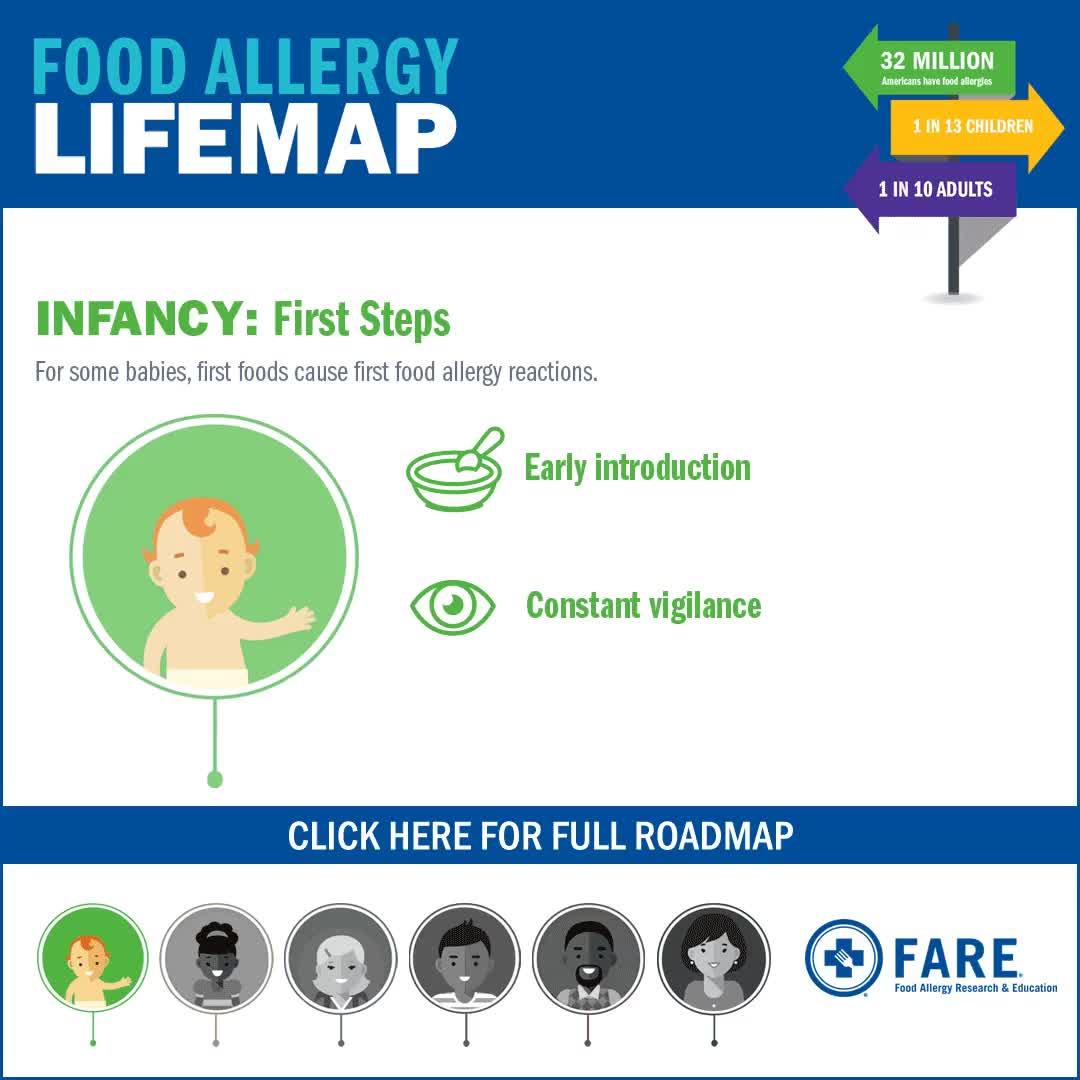 Food Allergy Lifemap GIFs
