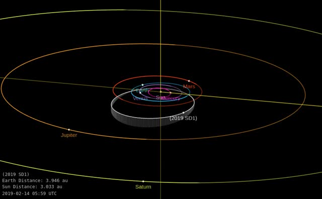 Watch and share Asteroid 2019 SD1 - Close Approach September 21, 2019 - Orbit Diagram GIFs by The Watchers on Gfycat