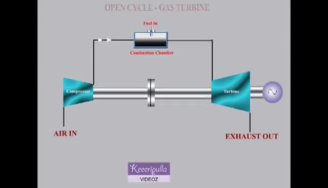 Watch and share OPEN CYCLE - GAS TURBINE GIFs on Gfycat