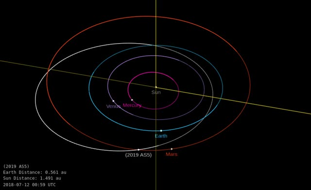 Watch Asteroid 2019 AS5 - Close approach January 8, 2019 - Orbit diagram GIF by The Watchers (@thewatchers) on Gfycat. Discover more asteroid, earth, flyby, neo GIFs on Gfycat