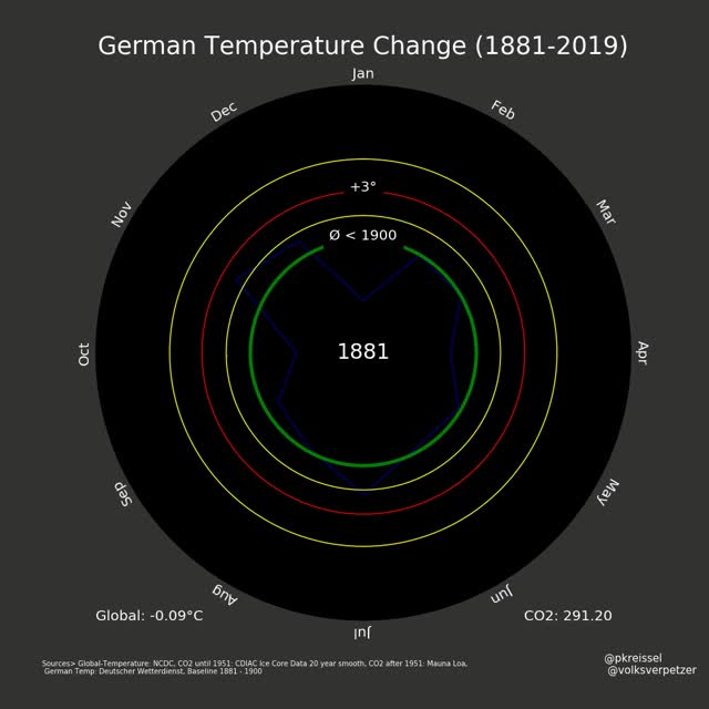 Watch and share Climate Spiral GIFs on Gfycat
