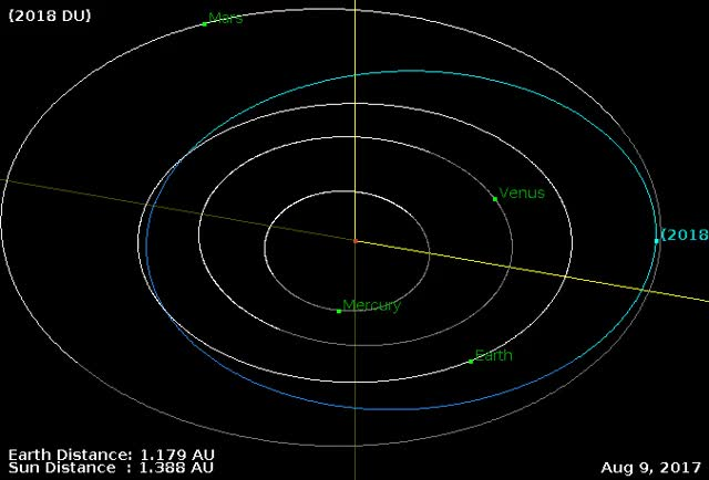 Watch and share Asteroid 2018 DU - Orbit Diagram 1 GIFs by The Watchers on Gfycat