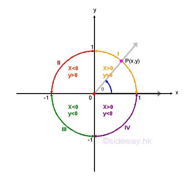 Watch and share Trigonometry Basic GIFs on Gfycat
