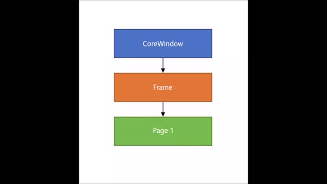 Watch and share The Anatomy Of A XAML App GIFs by robmikh on Gfycat