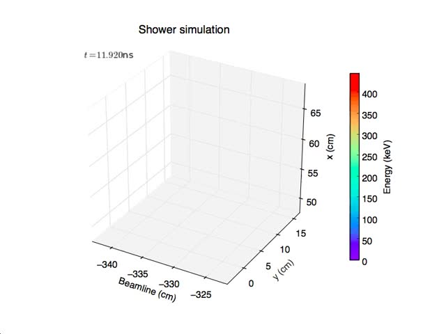 Watch EM Shower in CMS HGCal v2 GIF by Ben Bartlett (@bencbartlett) on Gfycat. Discover more Python, physics, physicsgifs GIFs on Gfycat