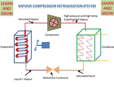 Watch and share VAPOUR COMPRESSION REFRIGERATION SYSTEM ! LEARN AND GROW GIFs on Gfycat