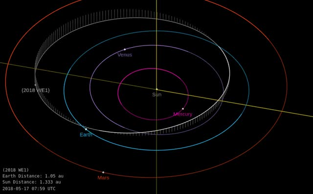 Watch Asteroid 2018 WE1 - Close approach November 25, 2018 - Orbit diagram GIF by The Watchers (@thewatchers) on Gfycat. Discover more related GIFs on Gfycat