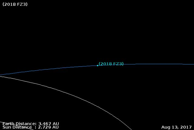 Watch Asteroid 2018 FZ3 - March 23 flyby - Orbit diagram 2 GIF by The Watchers (@thewatchers) on Gfycat. Discover more related GIFs on Gfycat