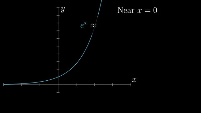 Watch Taylor series | Chapter 10, Essence of calculus GIF on Gfycat. Discover more 3b1b, Math, mathematics GIFs on Gfycat