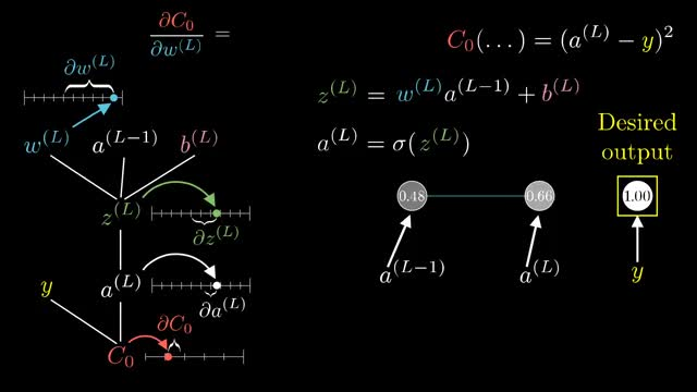 Watch Backpropagation calculus | Deep learning, chapter 4 GIF on Gfycat. Discover more 3 blue 1 brown, 3 brown 1 blue, 3b1b, Mathematics, backpropagation, deep learning, neural networks, one, three blue one brown, three brown one blue GIFs on Gfycat