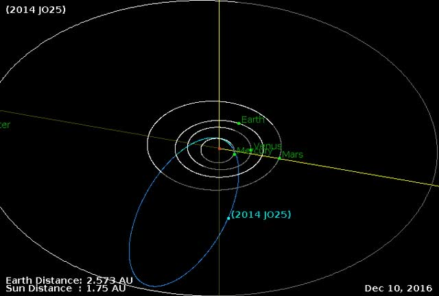 Watch Asteroid 2014 JO25 - Close approach April 19, 2017 - Orbit diagram GIF by The Watchers (@thewatchers) on Gfycat. Discover more related GIFs on Gfycat