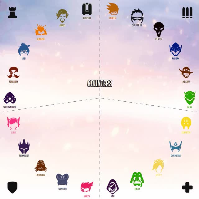 Watch and share Counters/Synergies GIFs by noxxflame on Gfycat