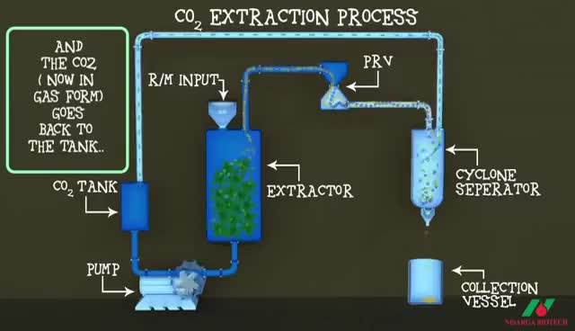Watch and share CO2 Extraction Technology GIFs on Gfycat