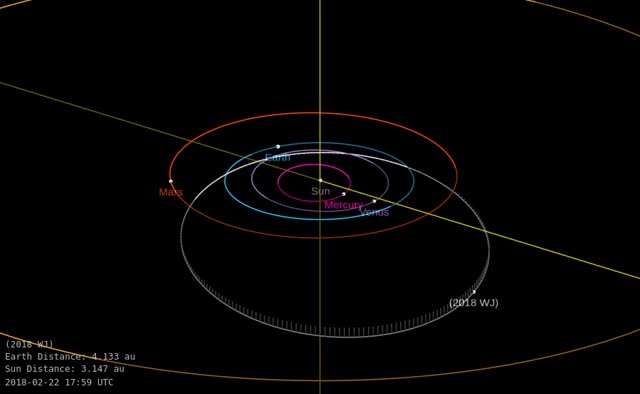 Watch Asteroid 2018 WJ - Close approach November 19, 2018 - Orbit diagram GIF by The Watchers (@thewatchers) on Gfycat. Discover more asteroid GIFs on Gfycat