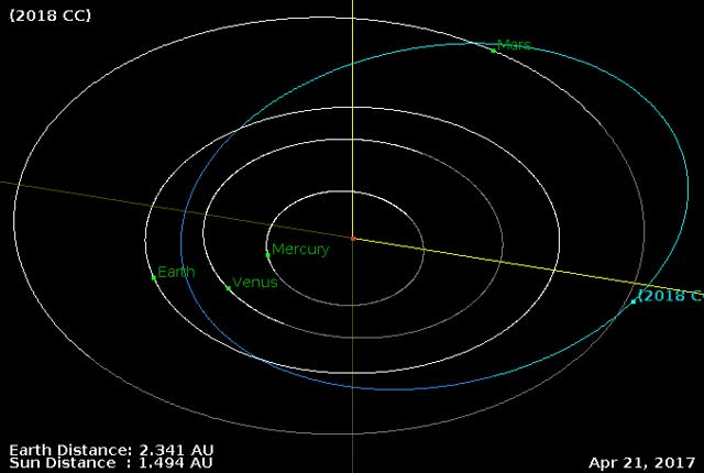 Watch Asteroid 2018 CC - Close approach February 6, 2018 - Orbit diagram GIF by The Watchers (@thewatchers) on Gfycat. Discover more asteroid, earth, flyby GIFs on Gfycat