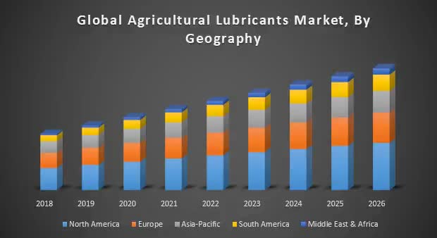 Watch and share Global-Agricultural-Lubricants-Market-By-Geography GIFs on Gfycat