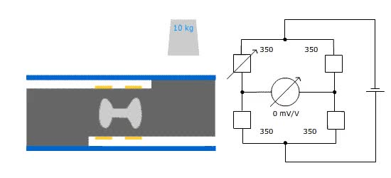 Watch and share A Load Cell Is Constructed Using Electric Resistance Metal Foil Strain Gauge Bonded To A Spring GIFs on Gfycat