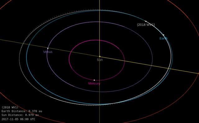 Watch Asteroid 2018 WV1 - Close approach December 2, 2018 - Orbit diagram GIF by The Watchers (@thewatchers) on Gfycat. Discover more related GIFs on Gfycat